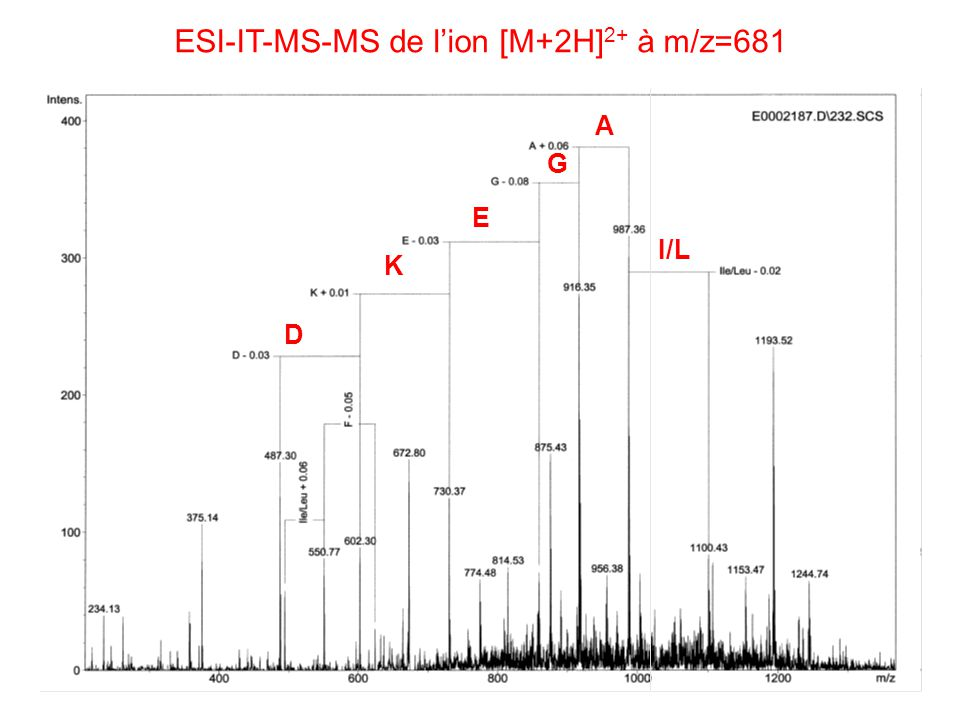 ESI-IT-MS-MS de l'ion [M+2H]2+ à m/z=681